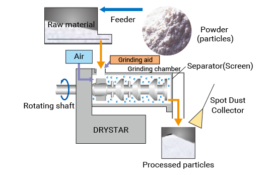 Finer and More Uniform Particles Using Dry Bead Mill | Bead Mill